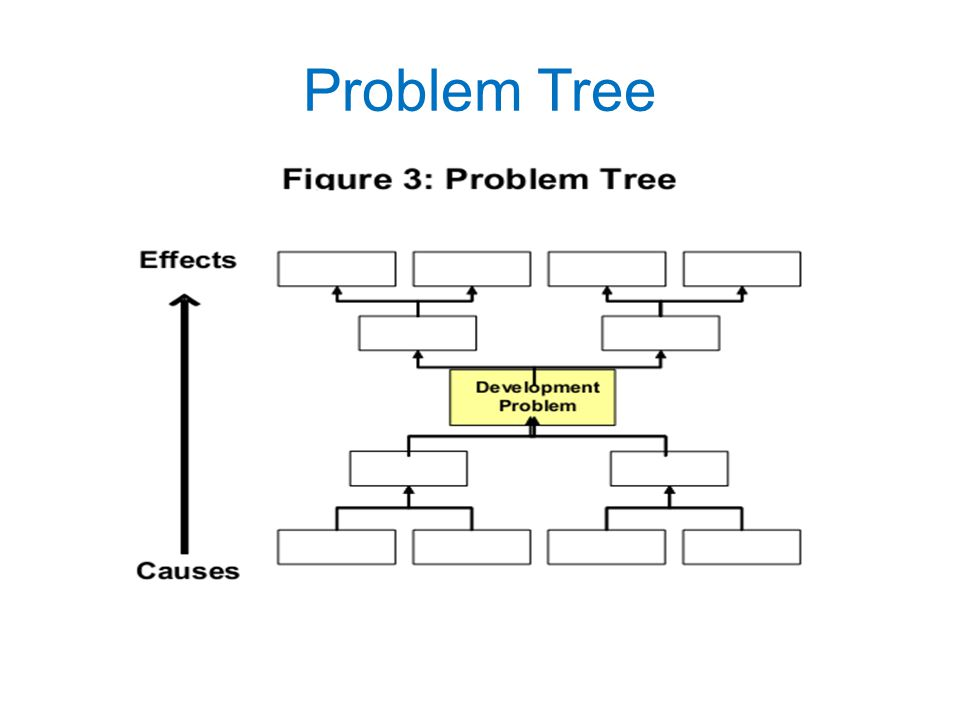 Problem Tree Analisa situasi sekarang