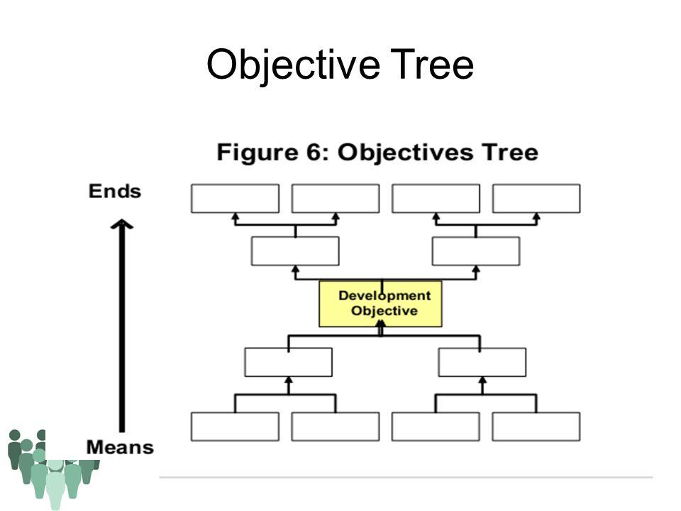 Objective Tree Situasi yang akan terjadi jika masalah dipecahkan