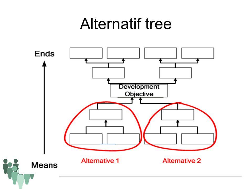 Alternatif tree Identifikasi solusi yang dapat dijadikan strategy