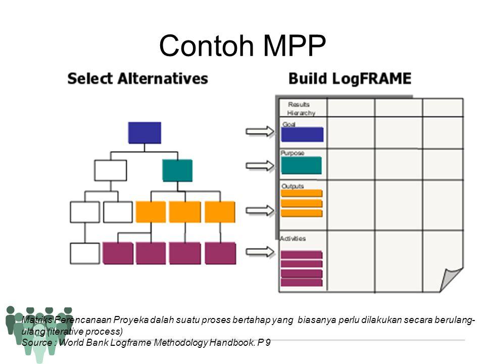 Contoh MPP Matriks Perencanaan Proyeka dalah suatu proses bertahap yang biasanya perlu dilakukan secara berulang-ulang (iterative process)