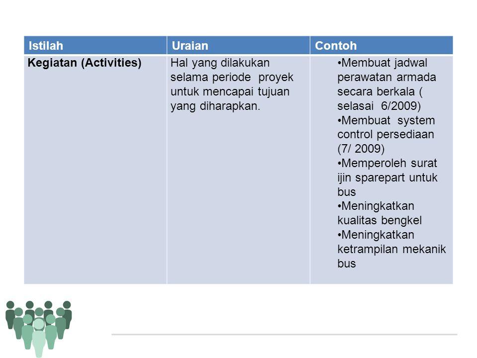 Istilah Uraian. Contoh. Kegiatan (Activities) Hal yang dilakukan selama periode proyek untuk mencapai tujuan yang diharapkan.