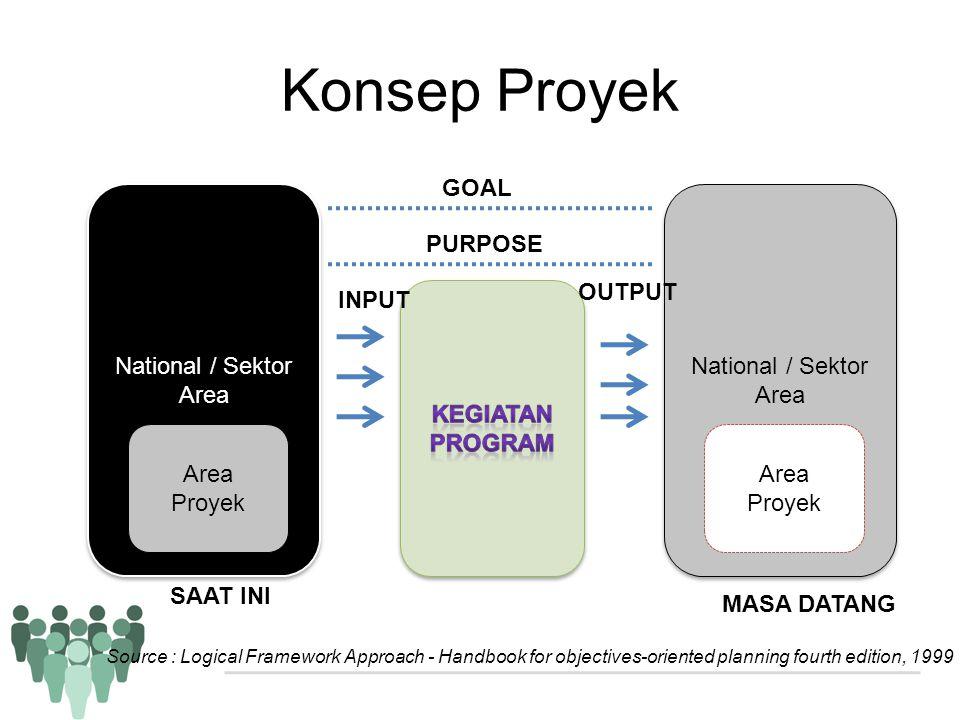 Konsep Proyek GOAL PURPOSE National / Sektor Area OUTPUT INPUT