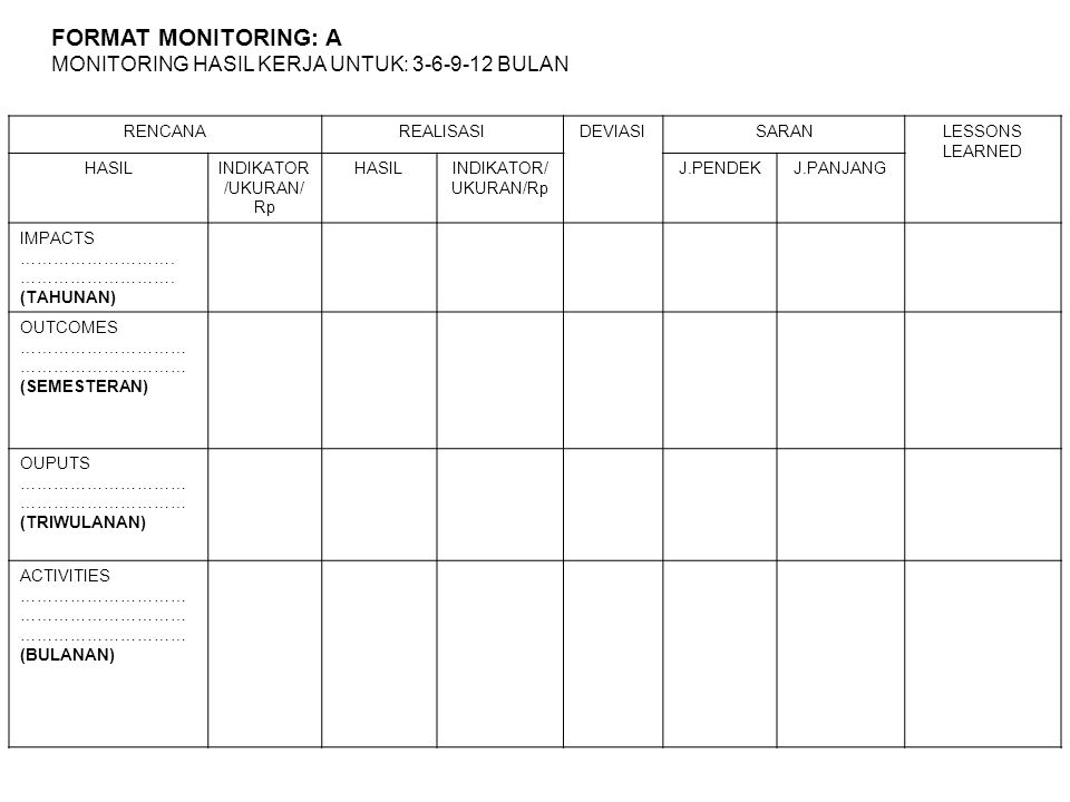 FORMAT MONITORING: A MONITORING HASIL KERJA UNTUK: 3-6-9-12 BULAN