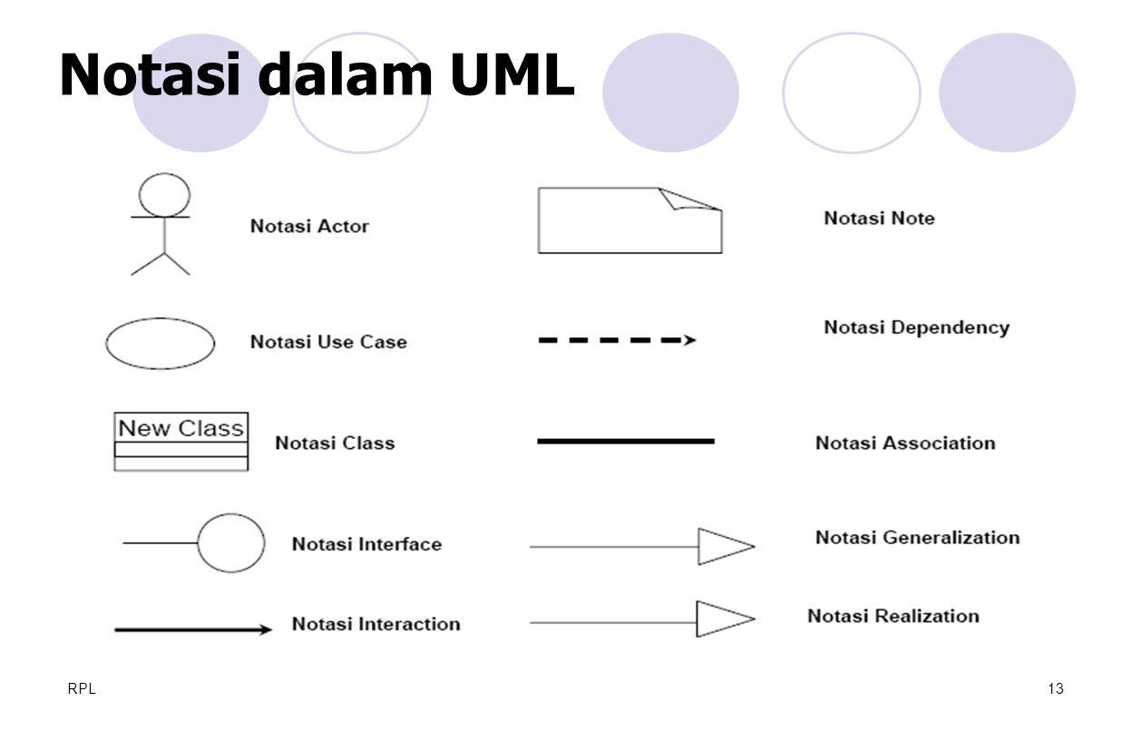 Notasi dalam UML RPL