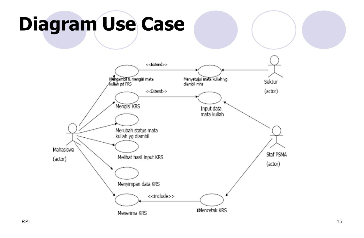 Diagram Use Case RPL