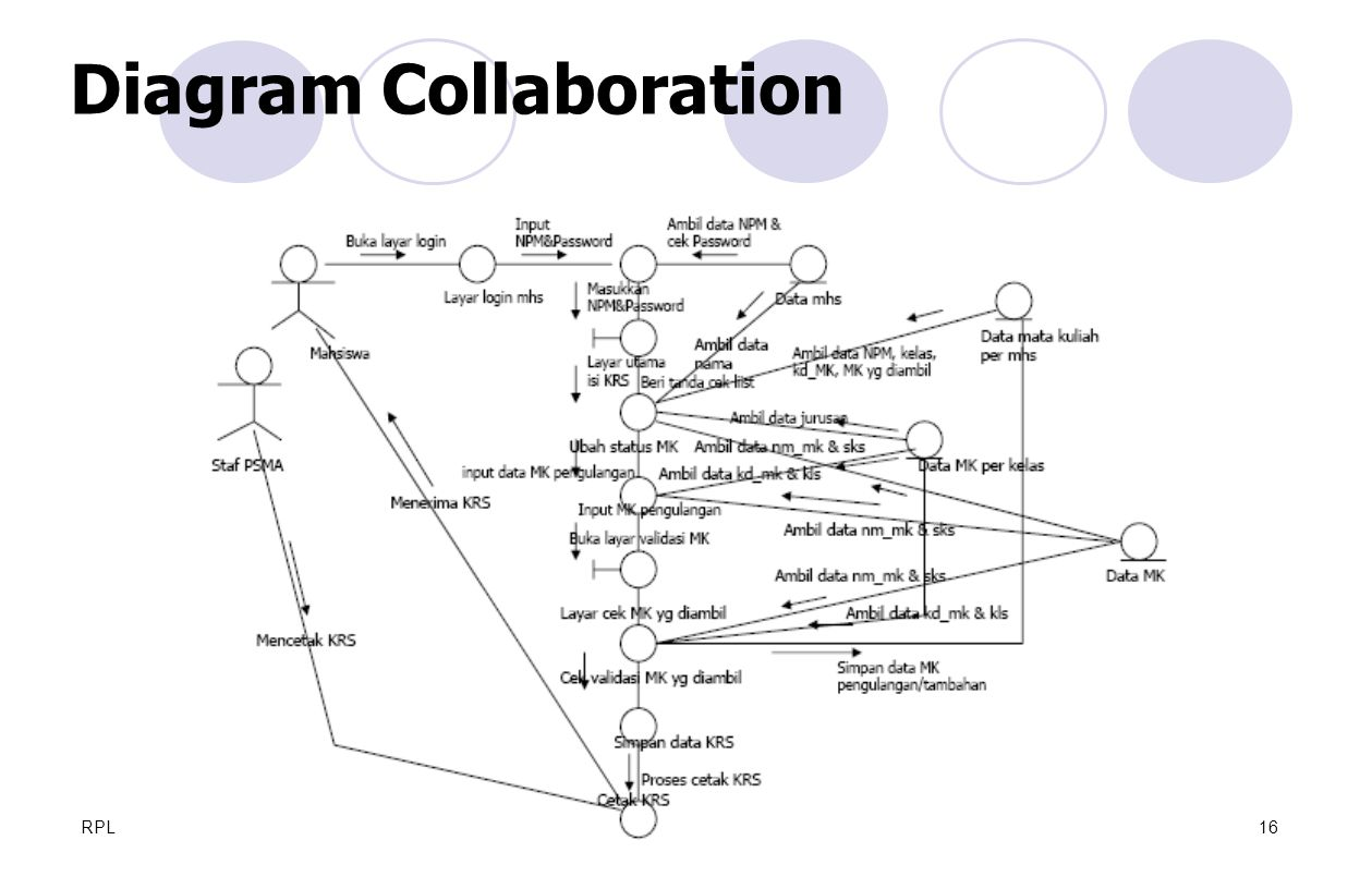 Diagram Collaboration