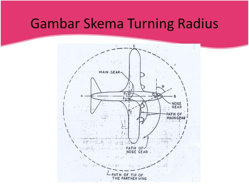 Gambar Skema Turning Radius