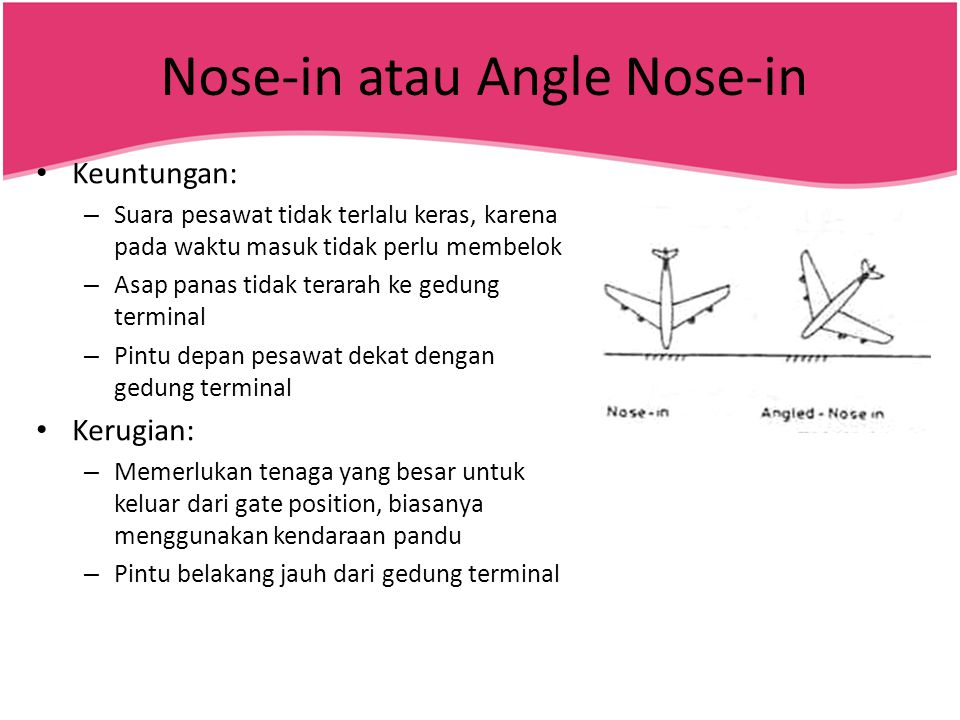 Nose-in atau Angle Nose-in