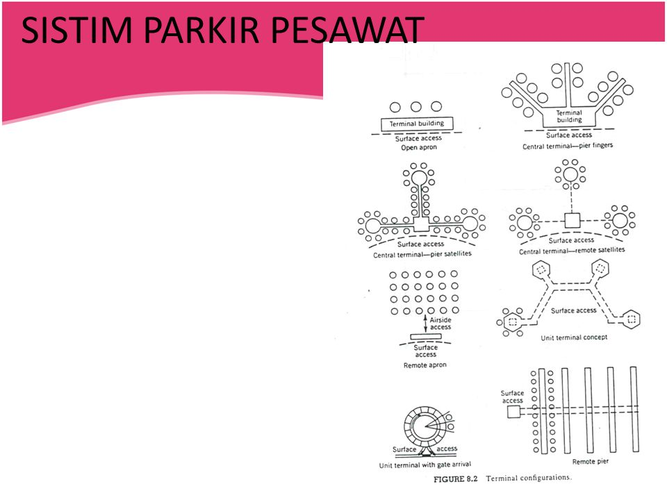 SISTIM PARKIR PESAWAT