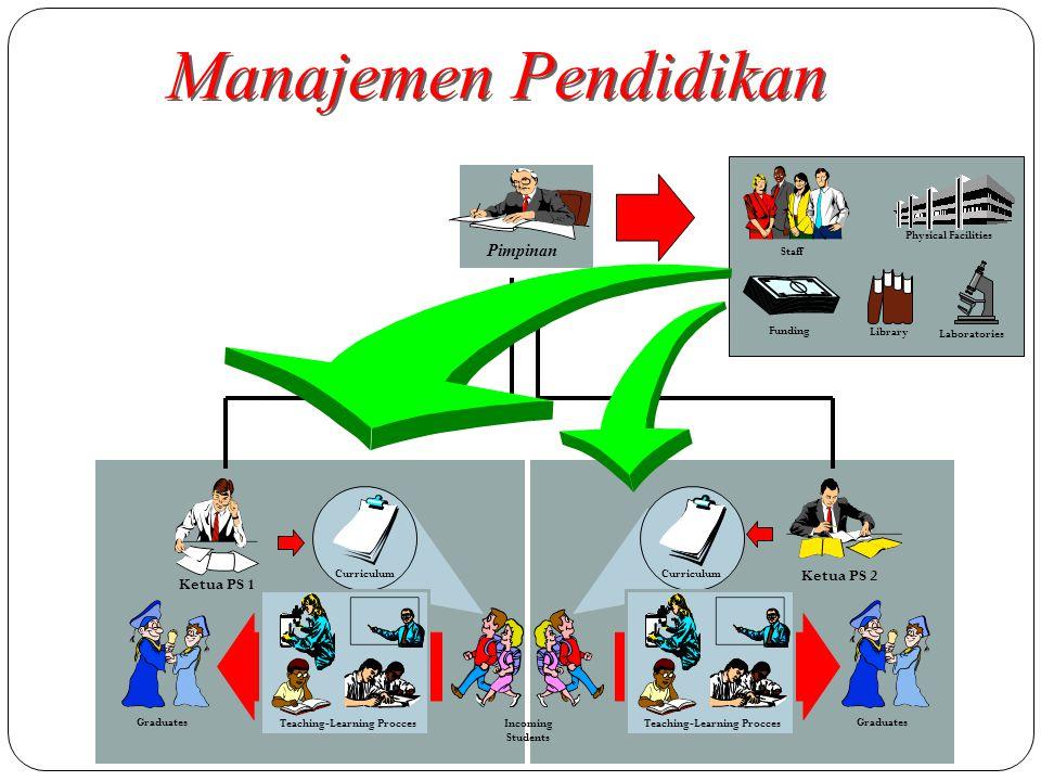 Manajemen Pendidikan Pimpinan Ketua PS 2 Ketua PS 1 Staff Library