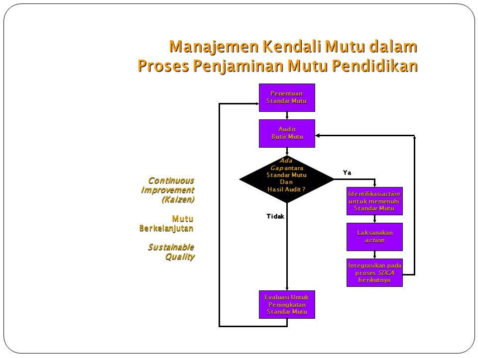 Manajemen Kendali Mutu dalam Proses Penjaminan Mutu Pendidikan
