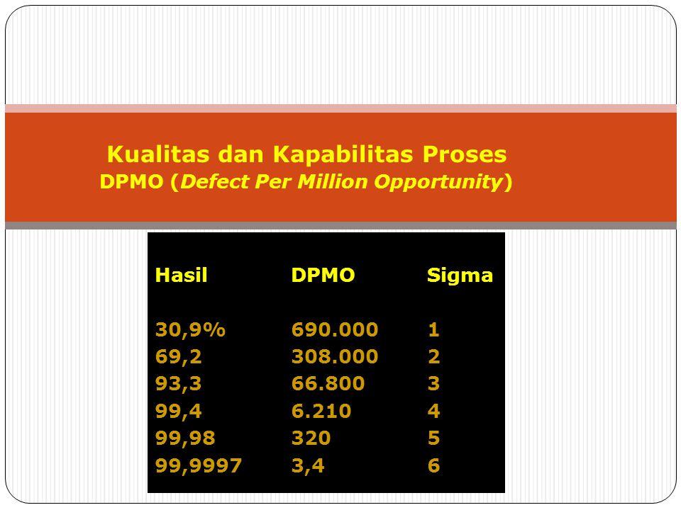 Kualitas dan Kapabilitas Proses DPMO (Defect Per Million Opportunity)