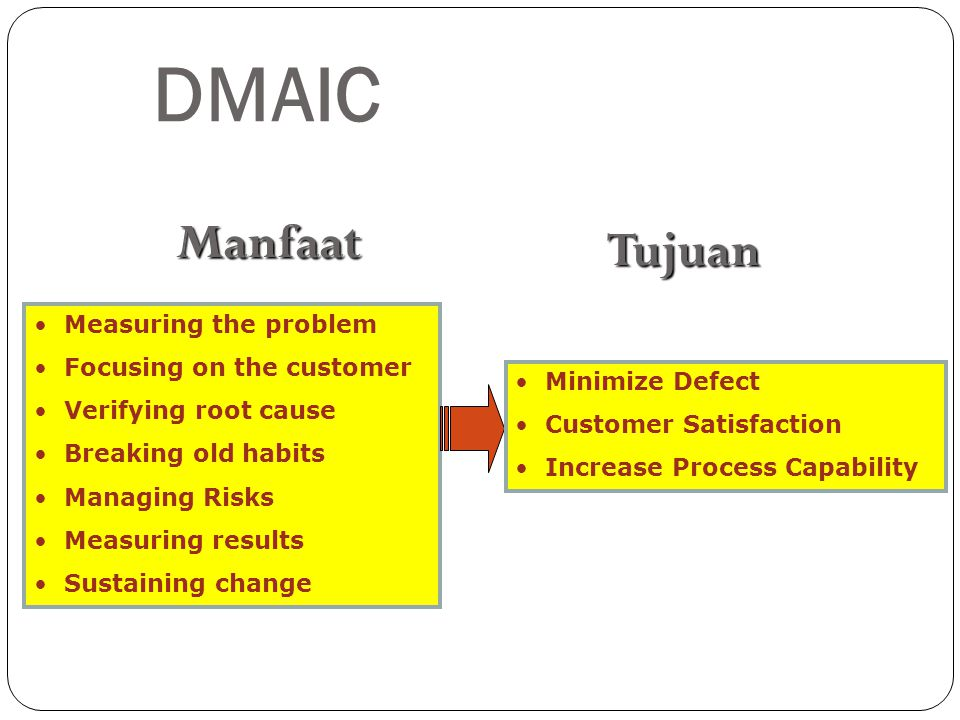 DMAIC Manfaat Tujuan Measuring the problem Focusing on the customer