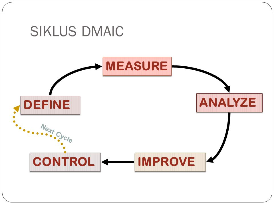 SIKLUS DMAIC MEASURE ANALYZE DEFINE Next Cycle CONTROL IMPROVE