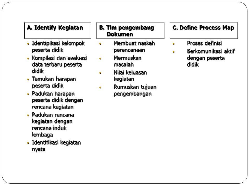 A. Identify Kegiatan B. Tim pengembang Dokumen. C. Define Process Map. Identipikasi kelompok peserta didik.