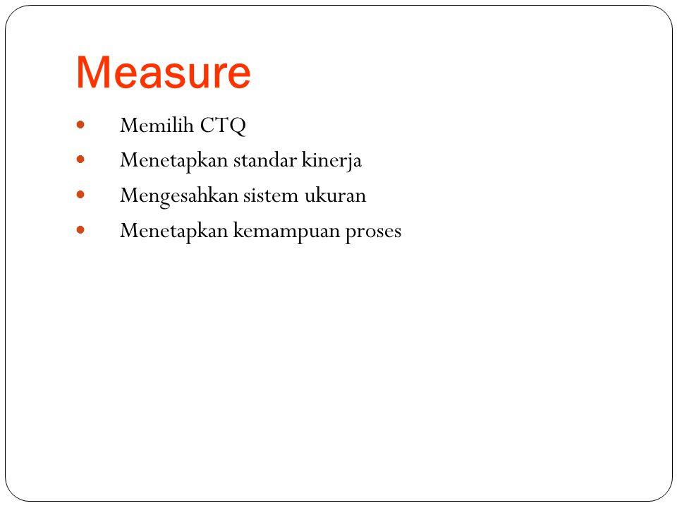 Measure Memilih CTQ Menetapkan standar kinerja