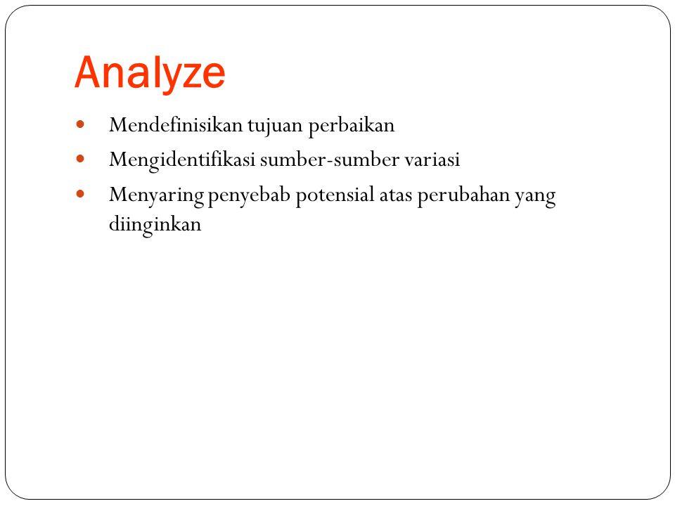 Analyze Mendefinisikan tujuan perbaikan