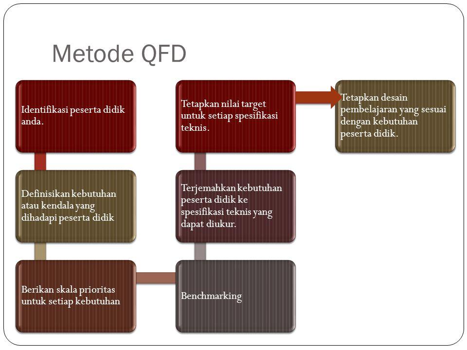 Metode QFD Identifikasi peserta didik anda.