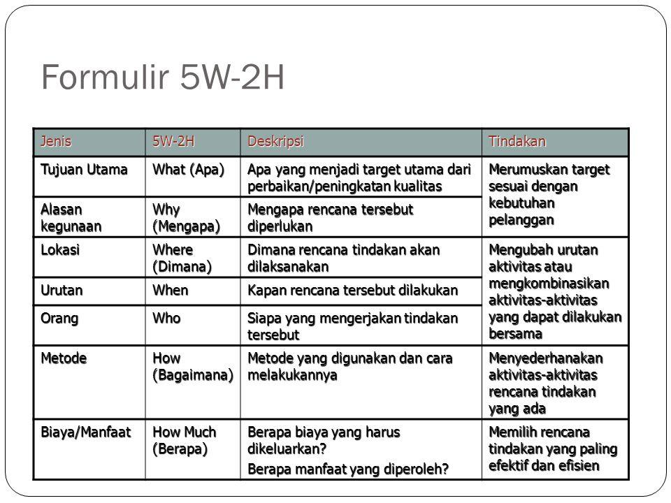 Formulir 5W-2H Jenis 5W-2H Deskripsi Tindakan Tujuan Utama What (Apa)