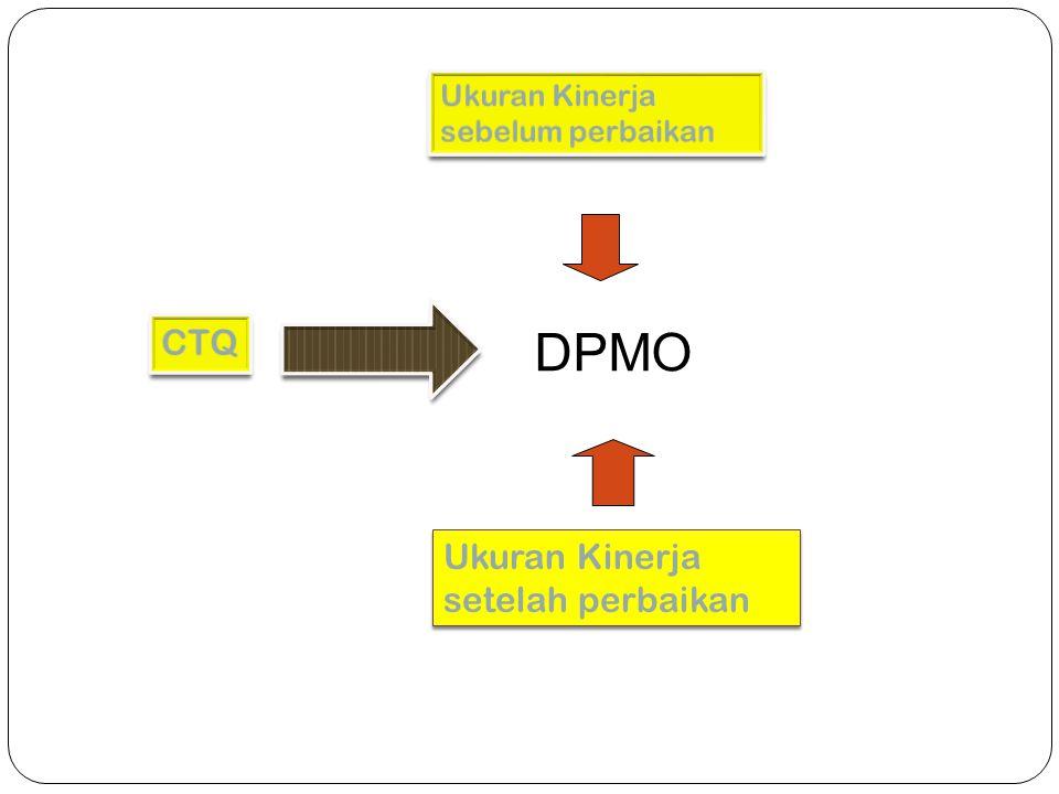 DPMO CTQ Ukuran Kinerja setelah perbaikan