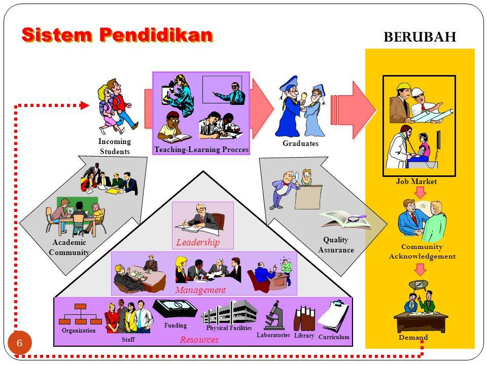 Sistem Pendidikan BERUBAH Leadership Management Resources