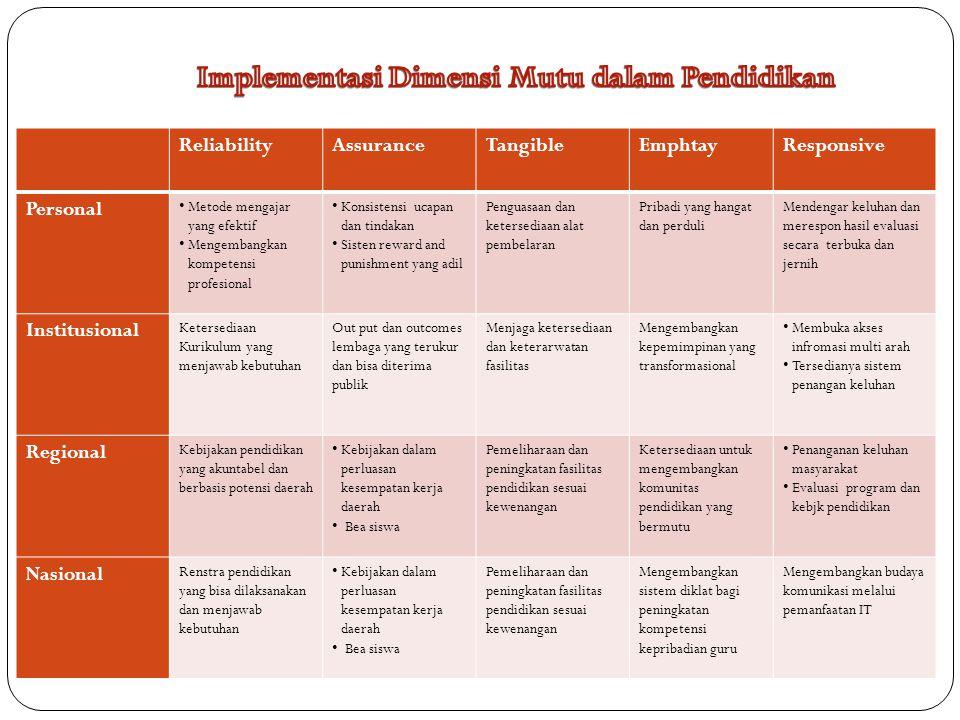Implementasi Dimensi Mutu dalam Pendidikan