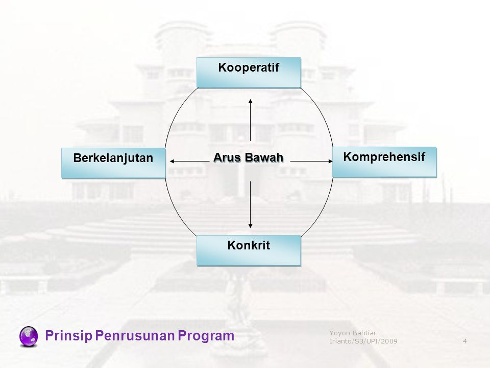 Prinsip Penrusunan Program