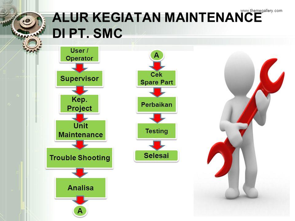 ALUR KEGIATAN MAINTENANCE DI PT. SMC