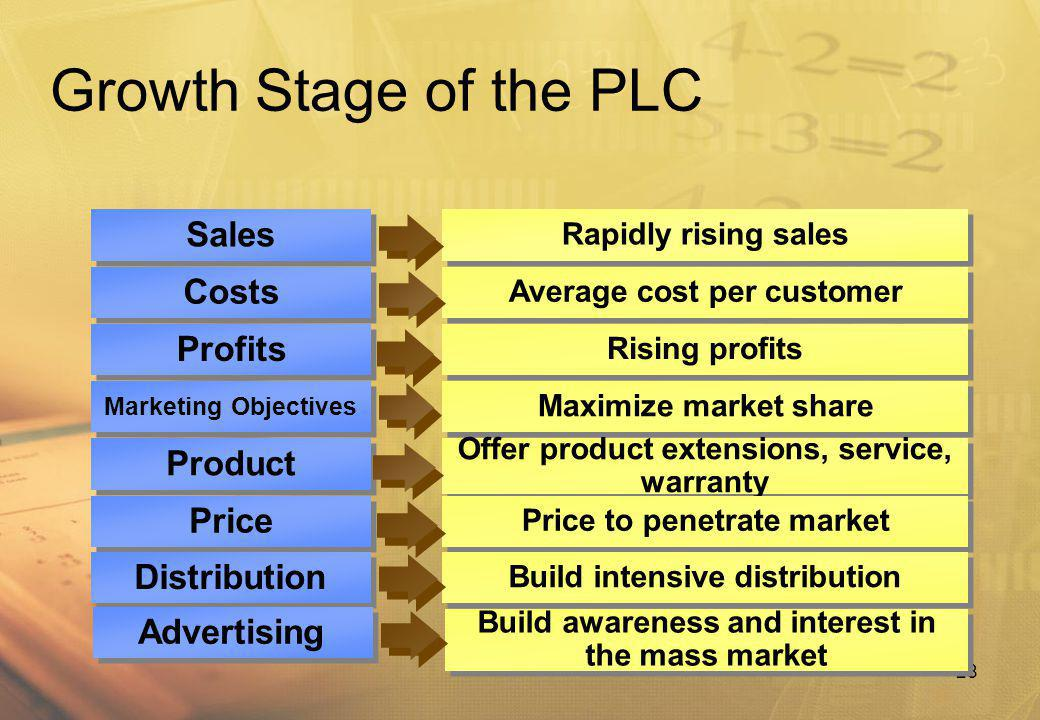 Growth Stage of the PLC Sales Costs Profits Product Price Distribution