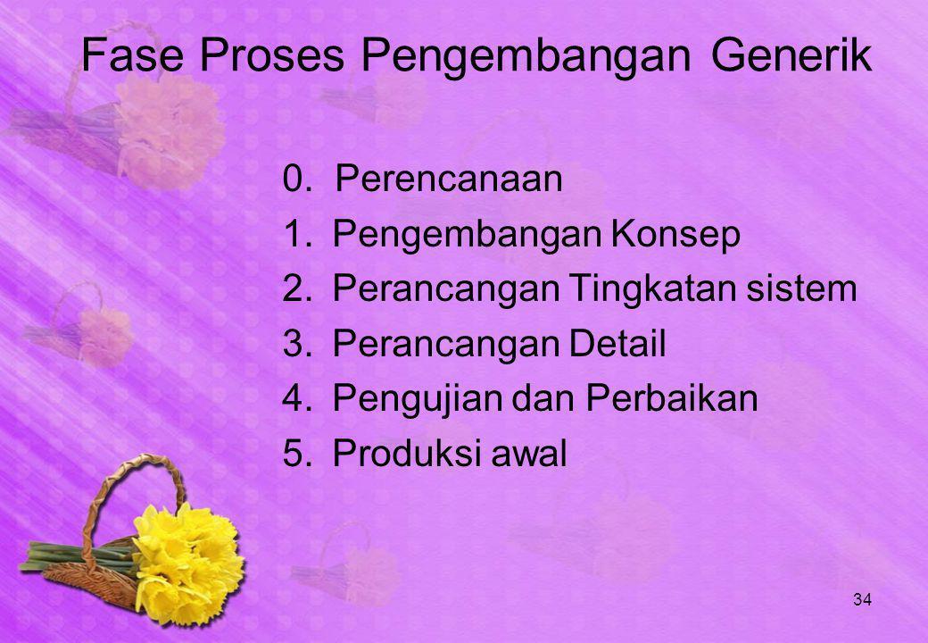 Fase Proses Pengembangan Generik