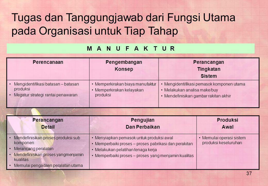 Tugas dan Tanggungjawab dari Fungsi Utama pada Organisasi untuk Tiap Tahap