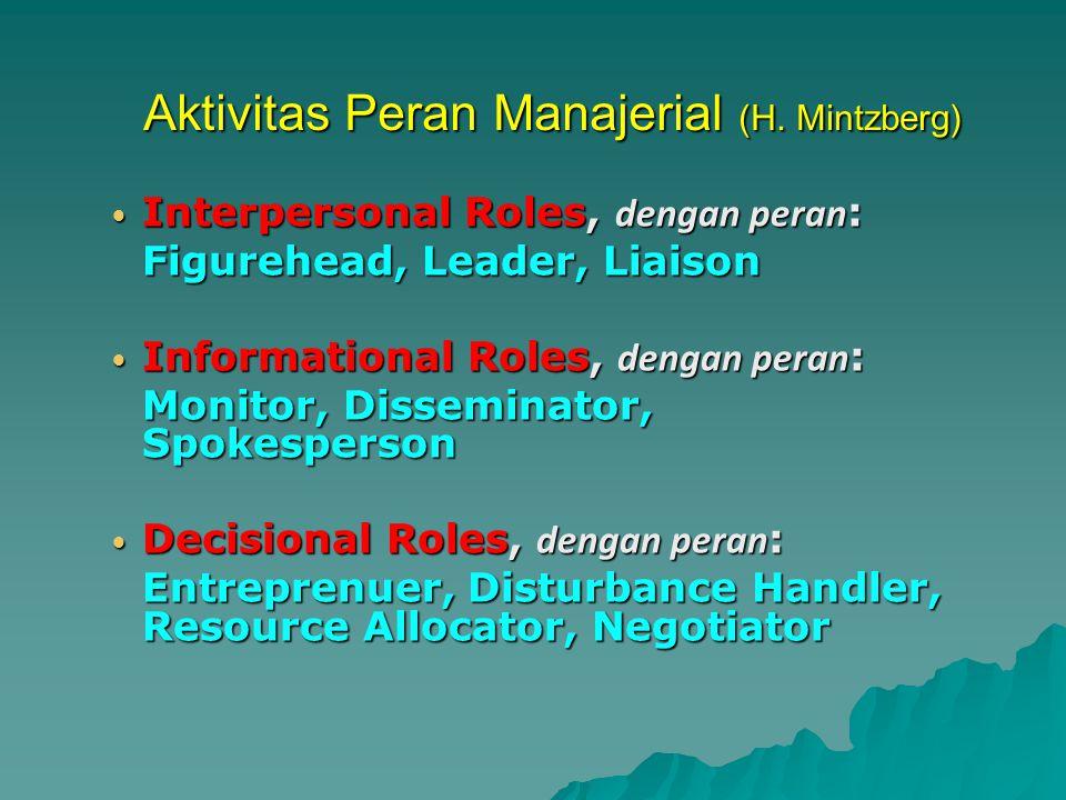 Aktivitas Peran Manajerial (H. Mintzberg)