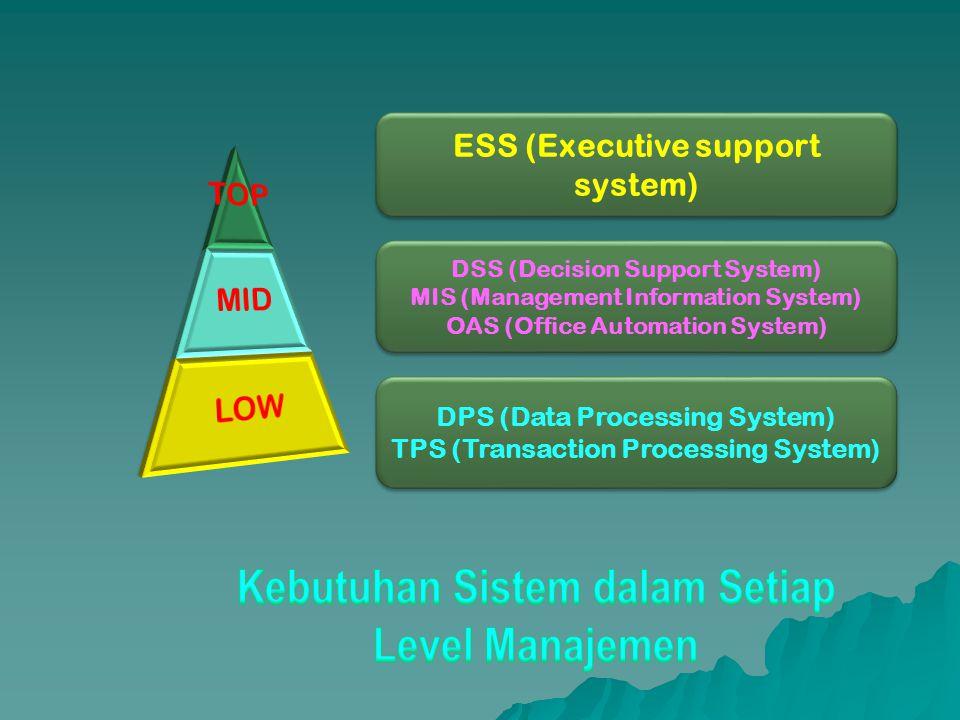 Kebutuhan Sistem dalam Setiap Level Manajemen