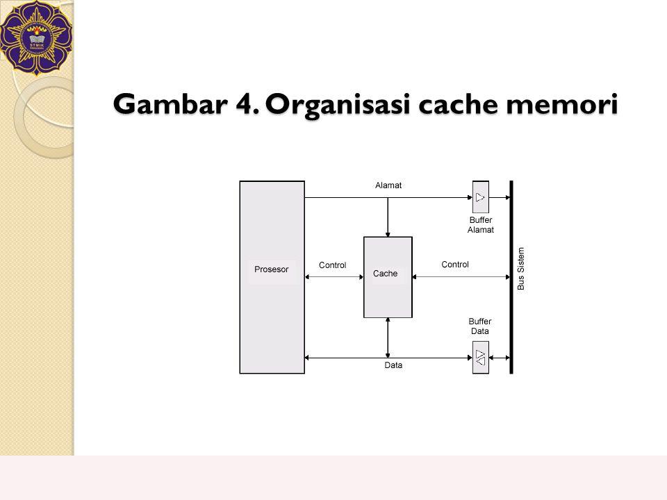 Gambar 4. Organisasi cache memori