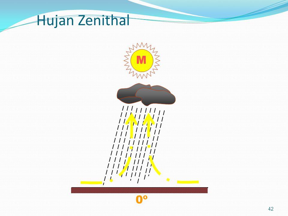 Hujan Zenithal 0º M