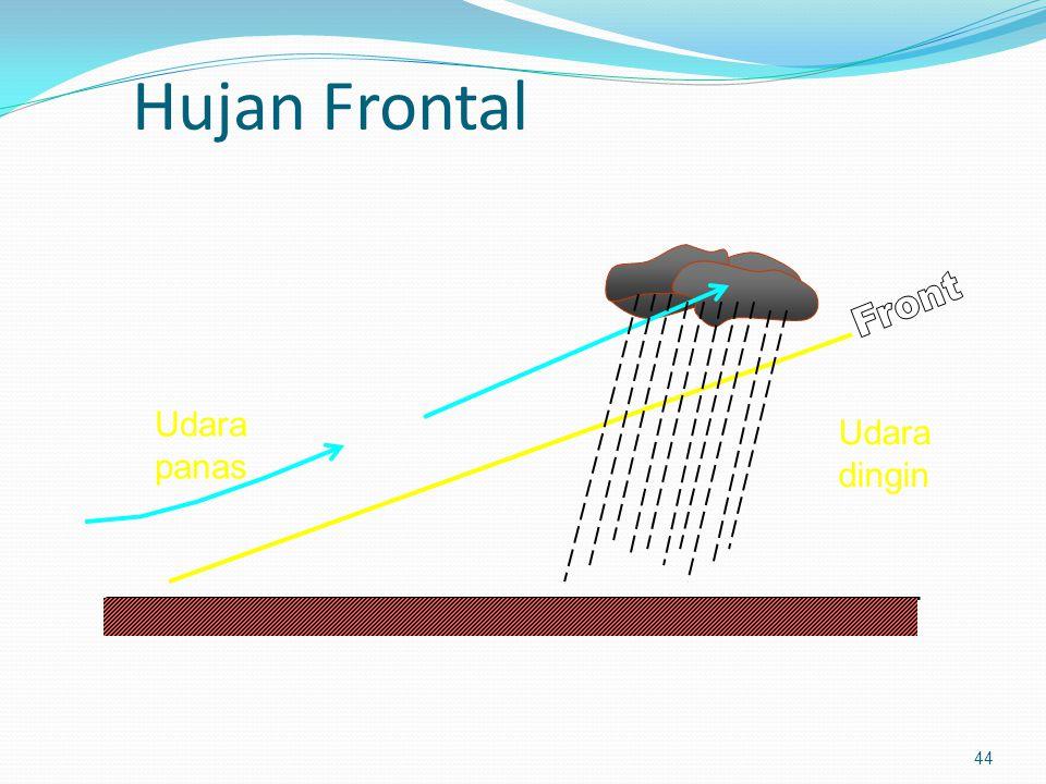Hujan Frontal Front Udara panas Udara dingin