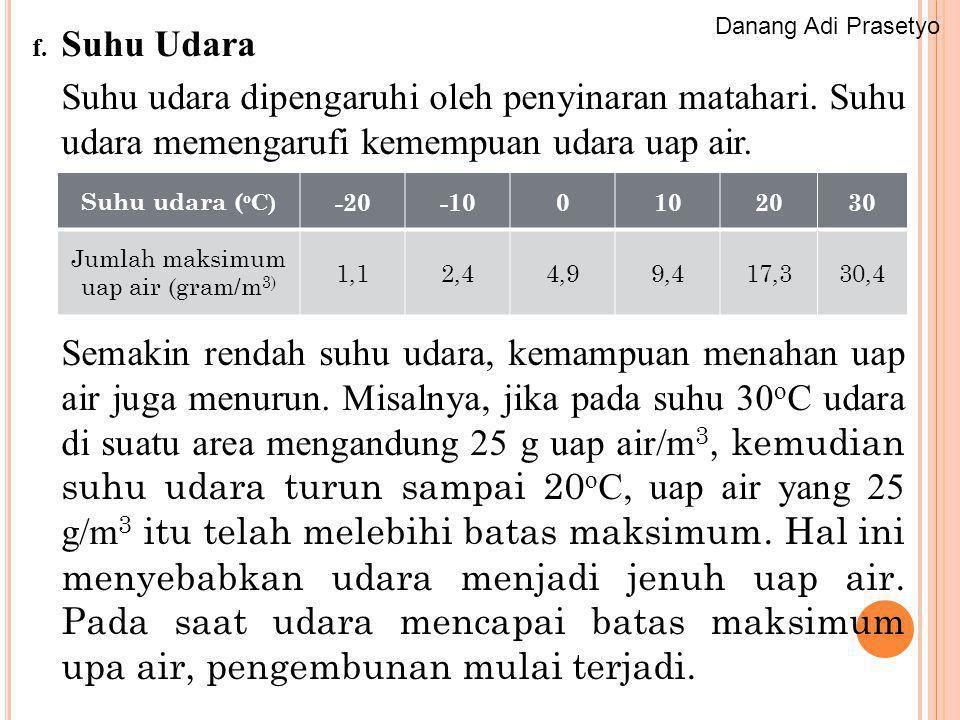 Jumlah maksimum uap air (gram/m3)