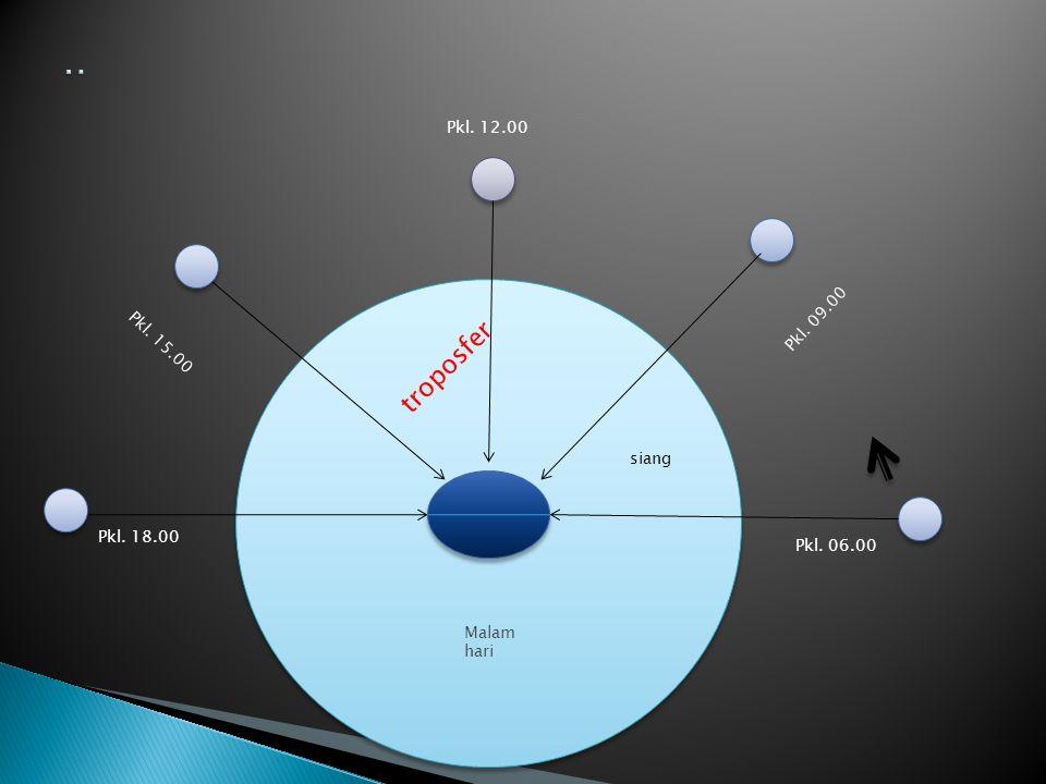 .. troposfer Pkl. 12.00 Pkl. 09.00 Pkl. 15.00 siang Pkl. 18.00