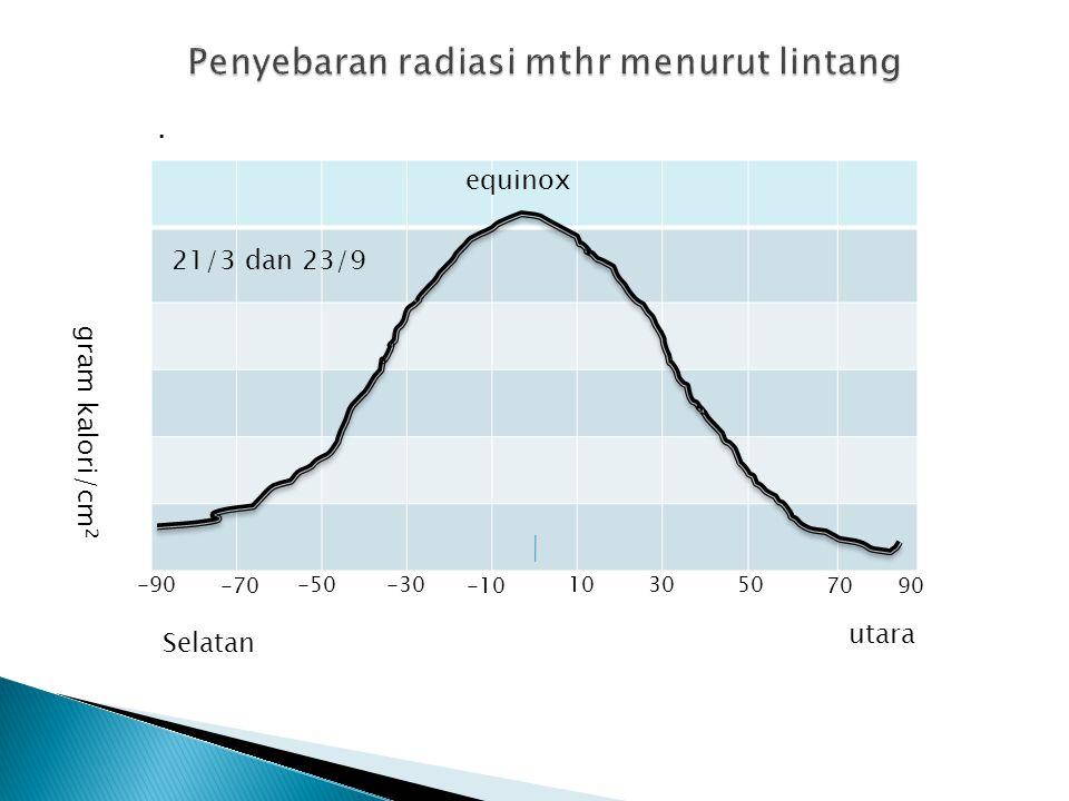 Penyebaran radiasi mthr menurut lintang