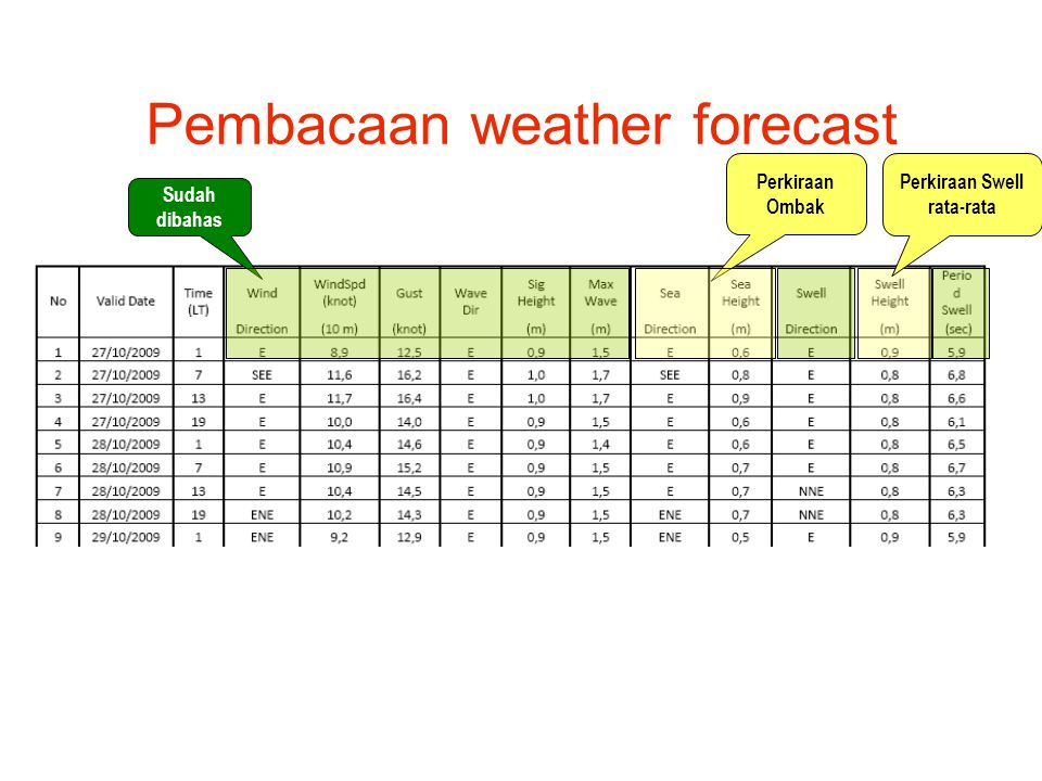 Pembacaan weather forecast