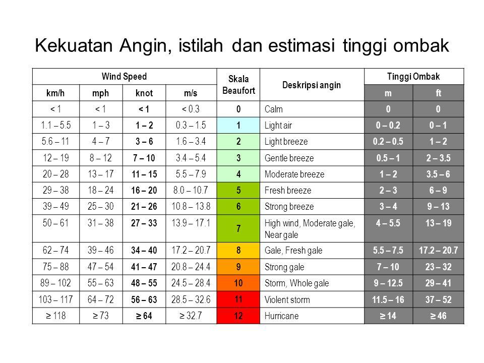 Kekuatan Angin, istilah dan estimasi tinggi ombak