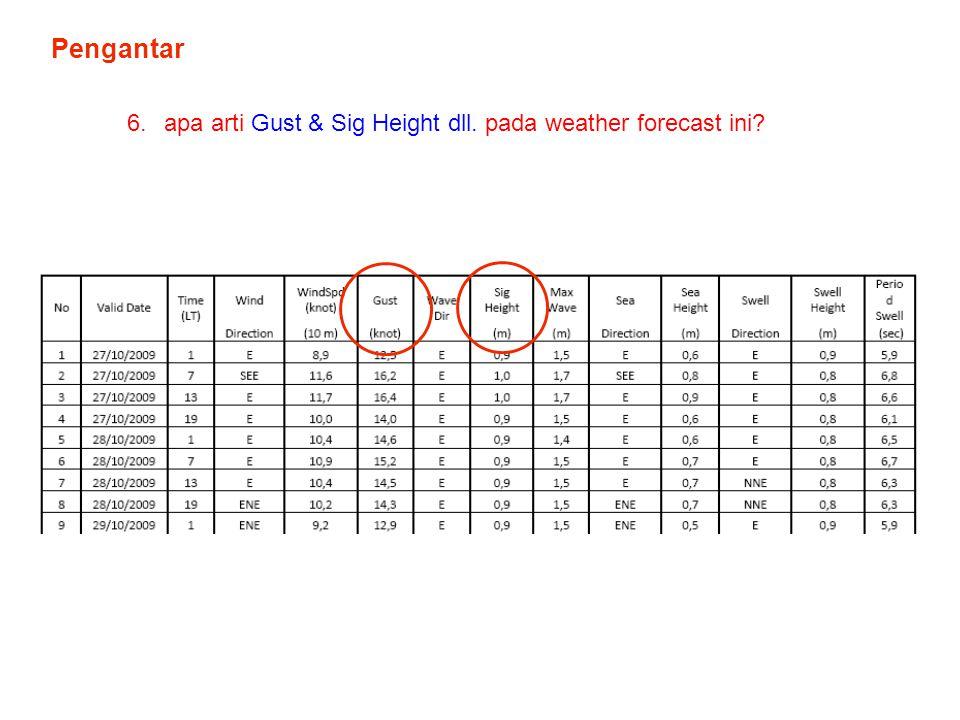 Pengantar apa arti Gust & Sig Height dll. pada weather forecast ini