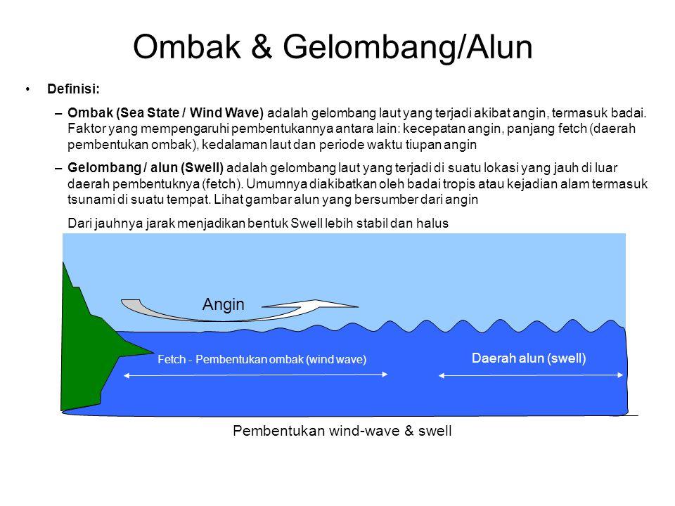 Ombak & Gelombang/Alun