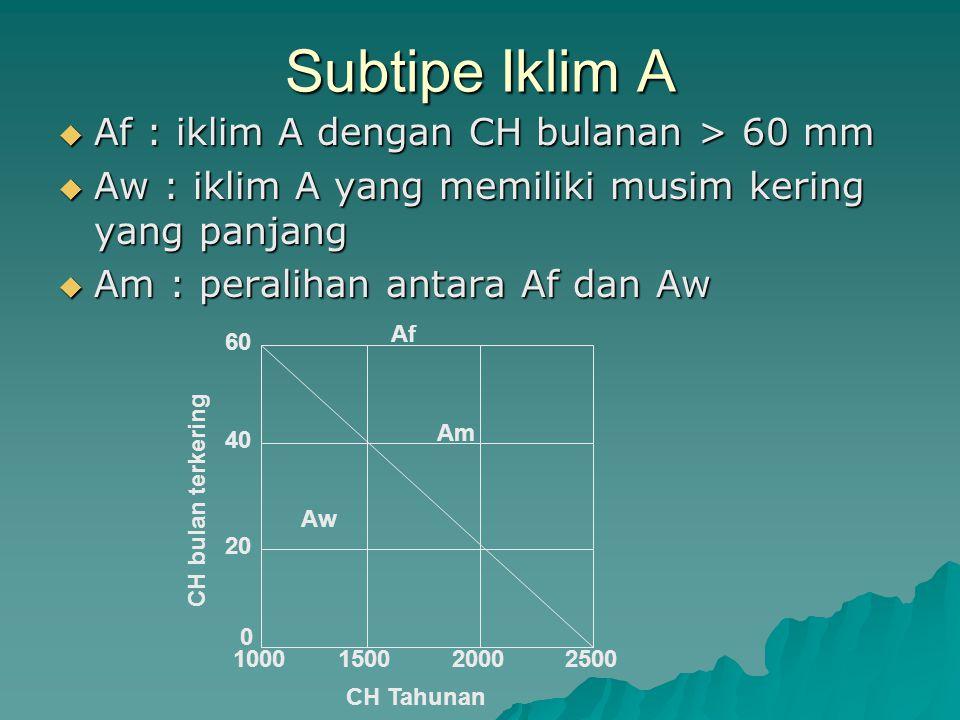Subtipe Iklim A Af : iklim A dengan CH bulanan > 60 mm