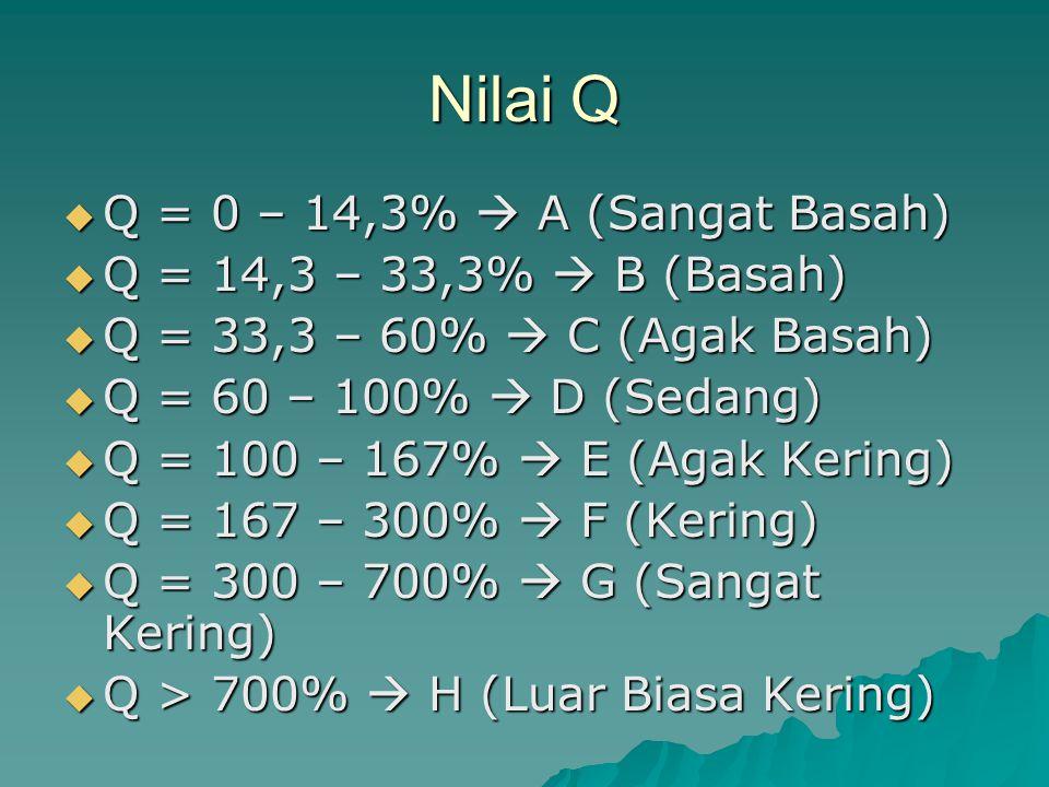 Nilai Q Q = 0 – 14,3%  A (Sangat Basah) Q = 14,3 – 33,3%  B (Basah)