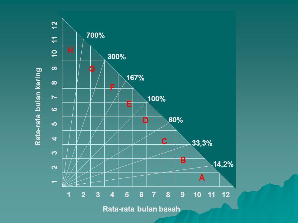 700% H. 300% G. 167% Rata-rata bulan kering. F. 100% 1 2 3 4 5 6 7 8 9 10 11 12.