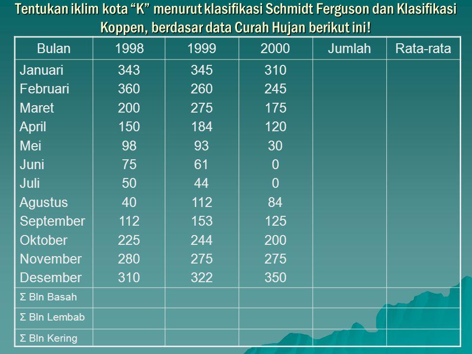 Tentukan iklim kota K menurut klasifikasi Schmidt Ferguson dan Klasifikasi Koppen, berdasar data Curah Hujan berikut ini!