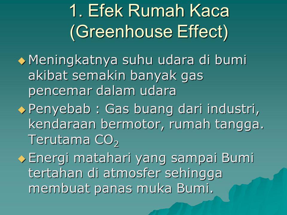 1. Efek Rumah Kaca (Greenhouse Effect)
