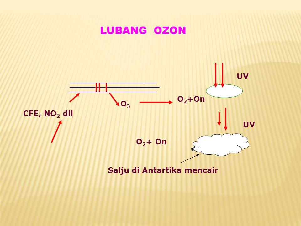LUBANG OZON UV O3 CFE, NO2 dll O2+On O2+ On Salju di Antartika mencair