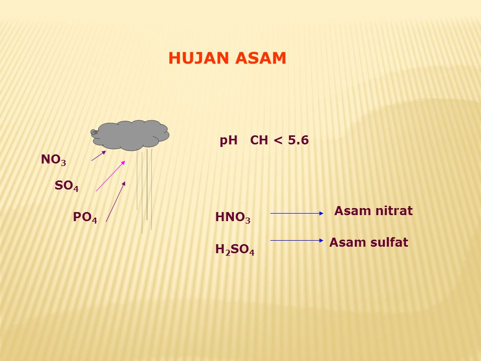 HUJAN ASAM NO3 SO4 PO4 pH CH < 5.6 HNO3 H2SO4 Asam nitrat